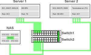 Abbildung-redundante-Domaincontroller-Infrastruktur-mit-Replikation-Hyper-V